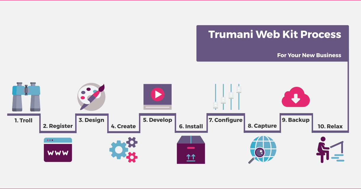 Trumani Web Business Kit